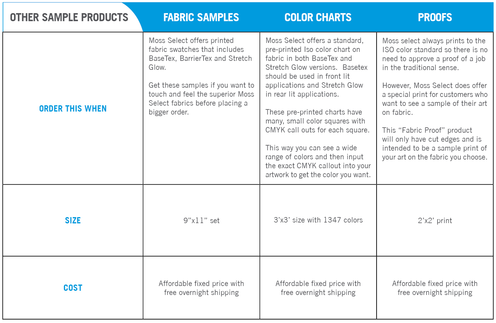 Sample Products